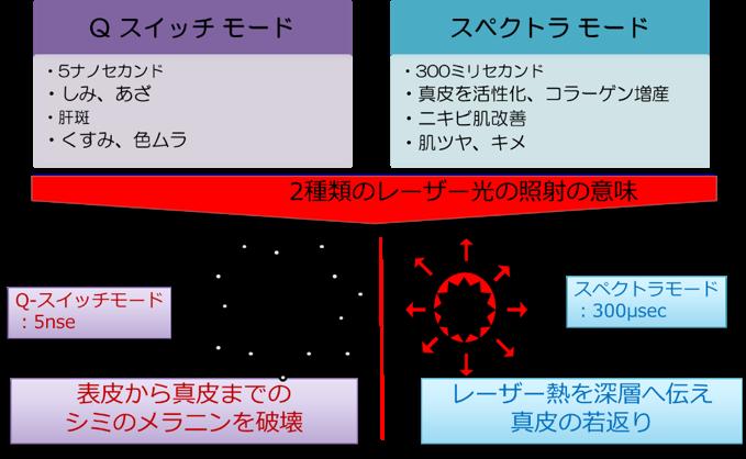 スペクトラピール(スペクトラモード)